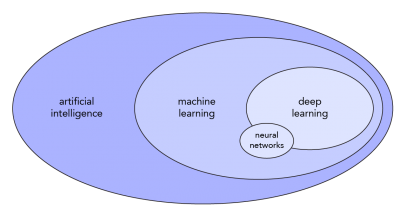 Deep learning is a technique for machine learning, one way to achieve artificial intelligence.