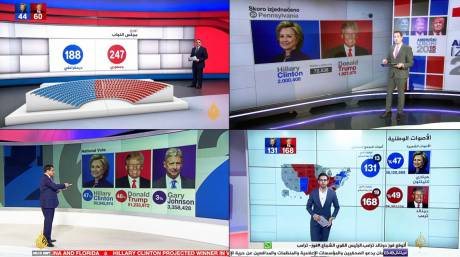 Using graphics templates provided by Vizrt, the Al Jazeera staff could automatically retrieve the election data and display it on screen.