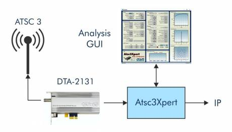 ATSC3Xpert receives, analyzes and  transcodes in real-time and can capture content to a PCAP file.