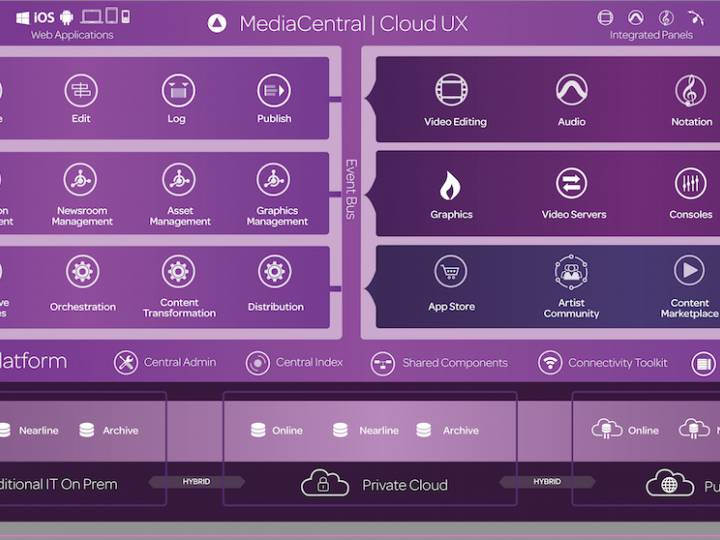 Avid's all-software MediaCentral platform helps users create and deliver content across multiple channels by launching a dedicated app.