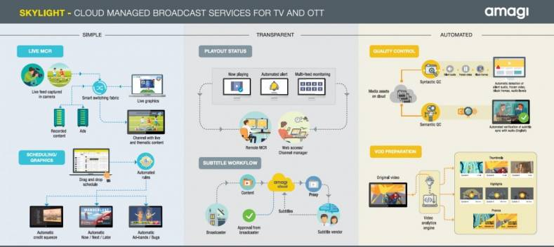 Amagi uses public cloud infrastructure to push broadcasters' content to the cloud and then centrally manages the entire broadcast workflow.