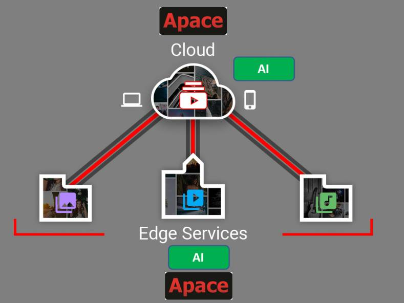 Apace has also enhanced its offer with AI