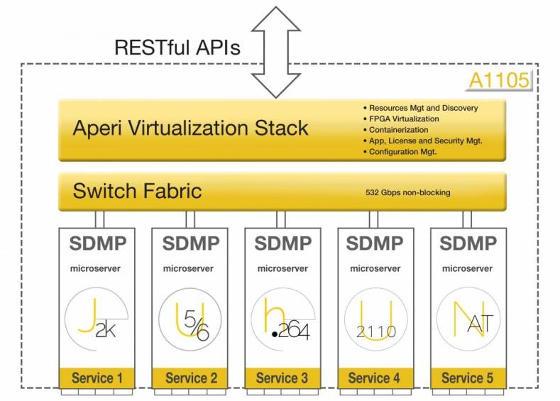 Aperi Advances Software-Defined Remote Production With V Stack - The