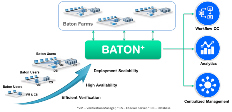 Interra Systems Baton Plus incorporates data analytics into the QC process.