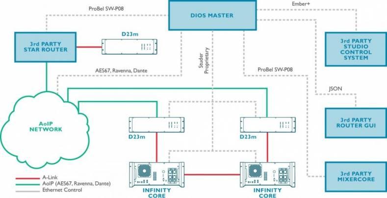 Studer's DIOS offers an innovative and easy-to-use solution to integrate microphones into IP-centric facilities.