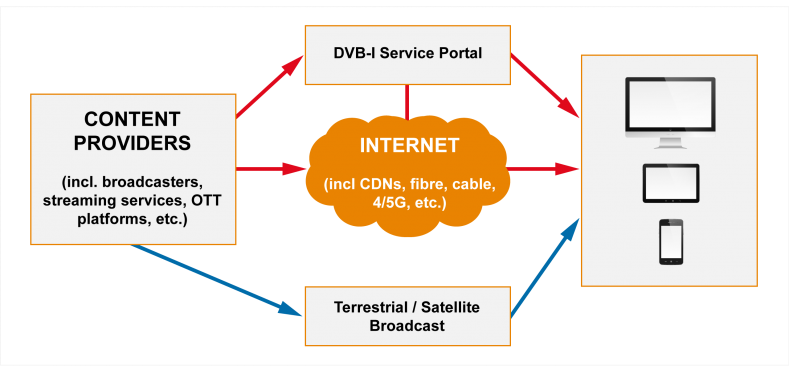 DVB-I was designed to raise internet delivery to the standard of broadcast for linear TV.