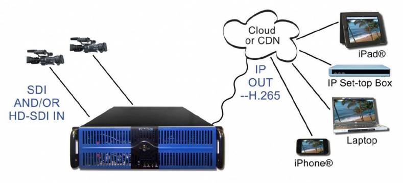 The Gearbox265 is a dual-channel HD-SDI to IP Live Encoding/Streaming Appliance.