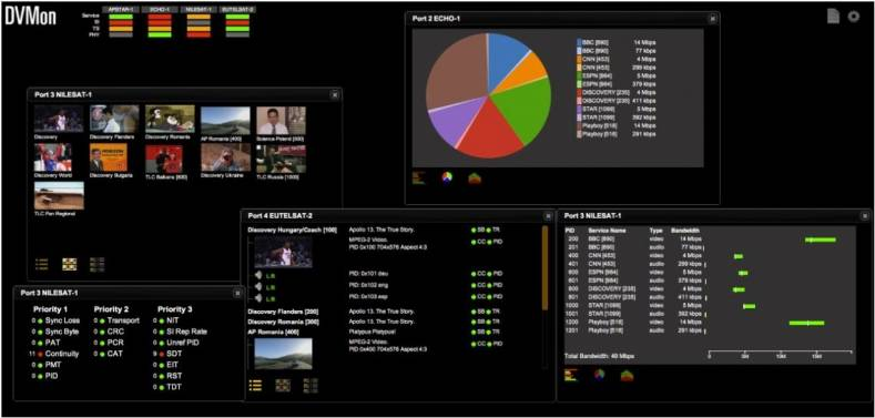 The new DVMon QAM display incorporates the full spectrum of RF transport stream and content Key Performance Indicators.