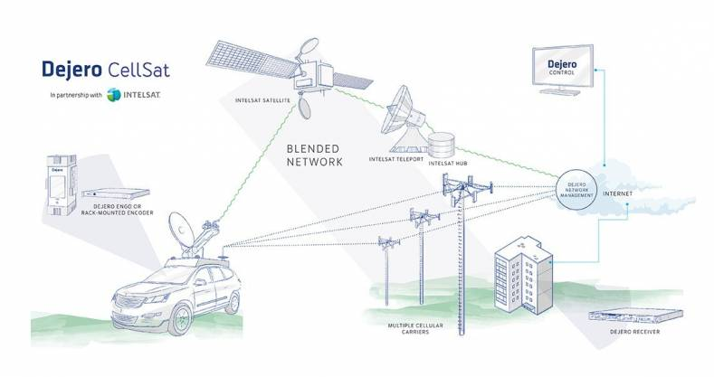 Dejero CellSat blends cellular and satellite connectivity