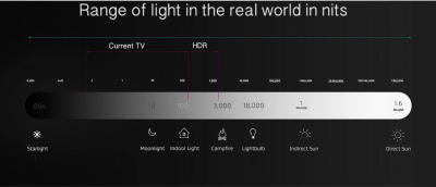 Brightness range extends with HDR.