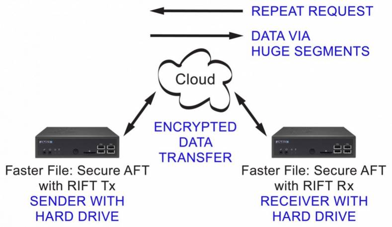 Real Time High Speed File Transport Solution -- Faster File: Secure AFT with RIFT