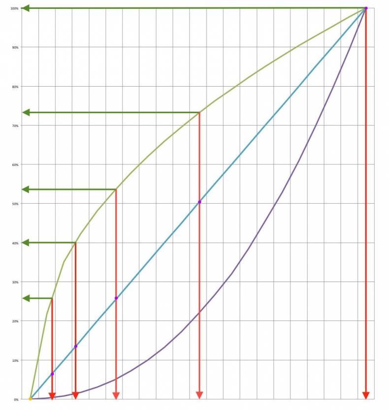 A Zero Math Understanding of Log Gamma - The Broadcast Bridge