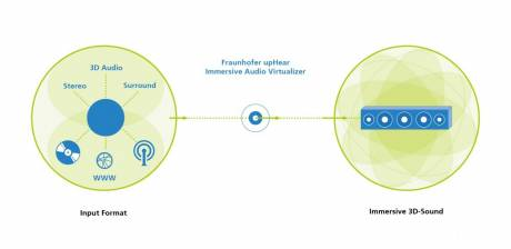 Fraunhofer will showcase its upHear Immersive Audio Virtualizer at CES 2019.