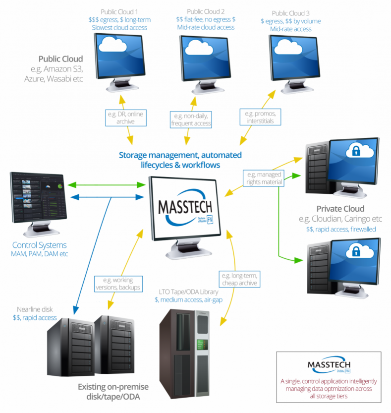 Masstech's Kumulate Orchestrator module enables creation of workflows and storage tiers (e.g. tape to cloud).