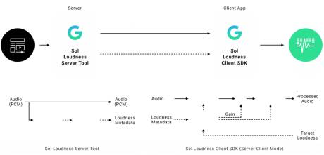 G-Audio's new Sol Loudness SDK monitors loudness across streaming media.