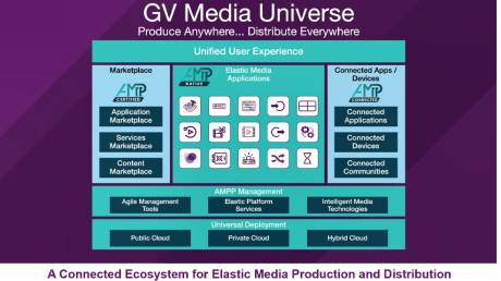 The GV Media Universe is a virtual world of applications and microservices powered by the company's Agile Media Processing Platform.