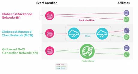 Content Delivery Network - Distribution & Delivery - The Broadcast