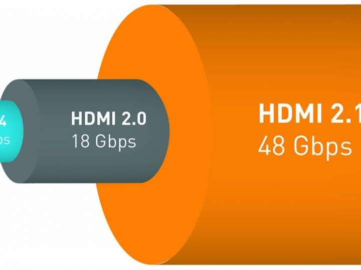 HDMI 2.0 extends bandwidth up to 48Gb/s for high frame rate and high resolution video.