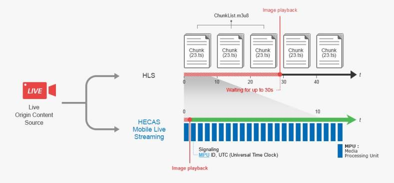 HECAS Demonstrates First Commercial MPEG-MMT Streaming Solution at