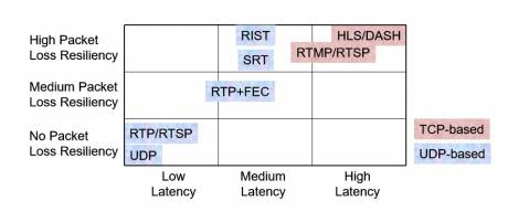 This Protocol Comparison Matrix illustrates the tradeoffs that define compressed IP video transport protocols.