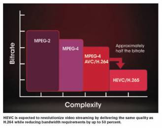 HEVC compression is both efficient and power hungry.