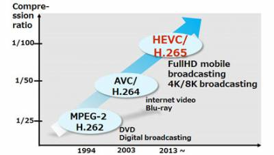 HEVC promises a 50 percent storage reduction by encoding video at the lowest possible bit rate while maintaining high image quality.
