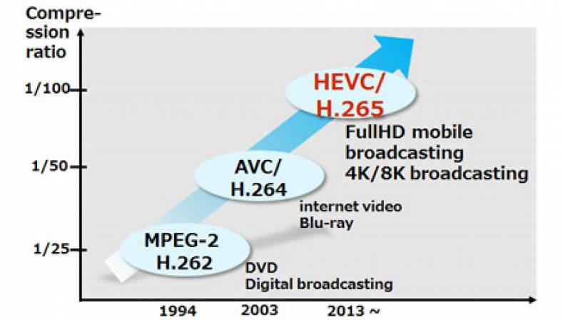 To Deploy HEVC, Users Must Choose What Patent Pool To Dive