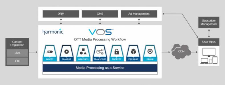 The Harmonic VOS360 media processing SaaS can simplify the media processing  needed for OTT workflows.