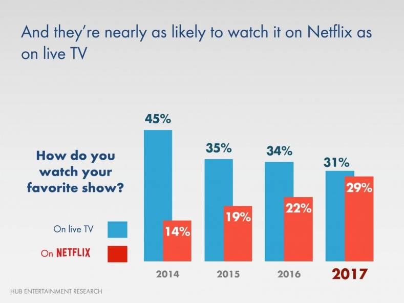New research shows that Netflix has as many customers as does all pay TV providers combined. How can one standout in the crowd?