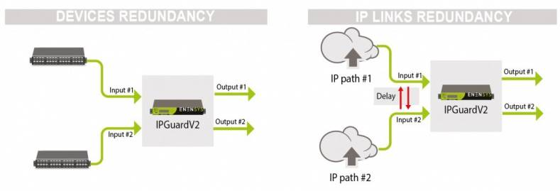 IPGuardV2 is designed to ensure redundancy across IP-encapsulated, file-based workflows.
