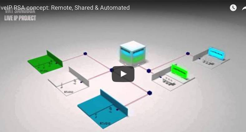 LiveIP RSA concept: Remote, Shared & Automated