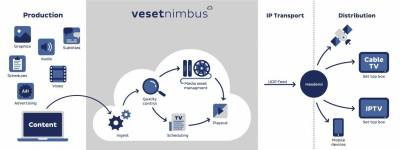 Some solutions, masquerading as cloud, have no elasticity say Veset.