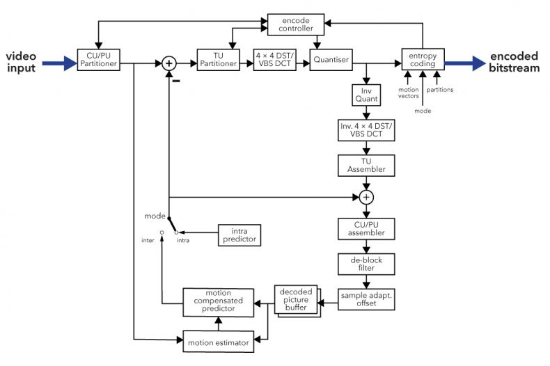 deliver high quality high performance hevc via intel media server rh thebroadcastbridge com  h 265 encoder block diagram
