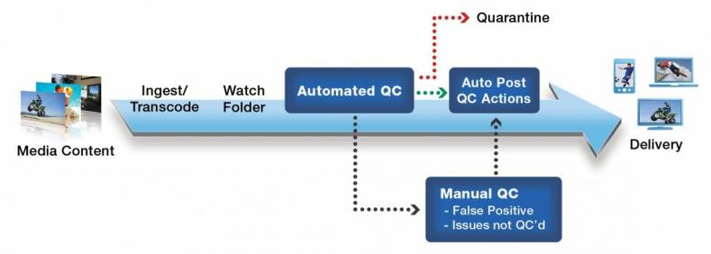 Hybrid QC workflow brings together the best of both quality-check scenarios.