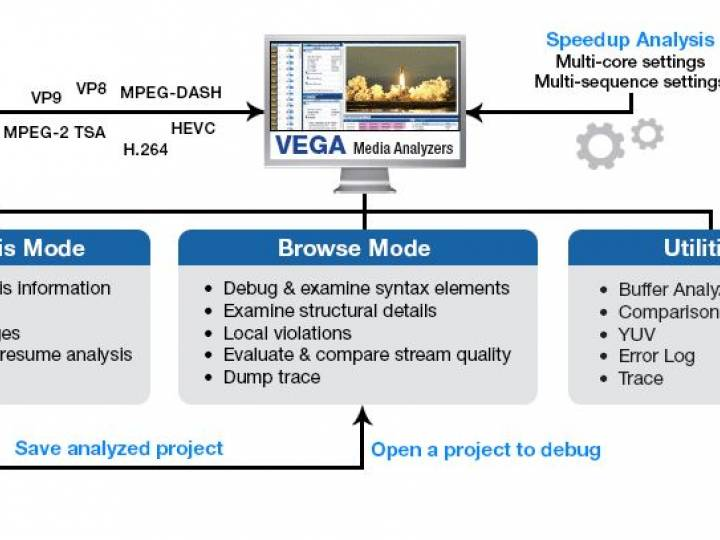 VEGA enables navigation down to the deepest levels of a media file to generate error reports and analysis.