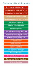 ATSC 3.0 preliminary list of standards. Image courtesy ATSC.