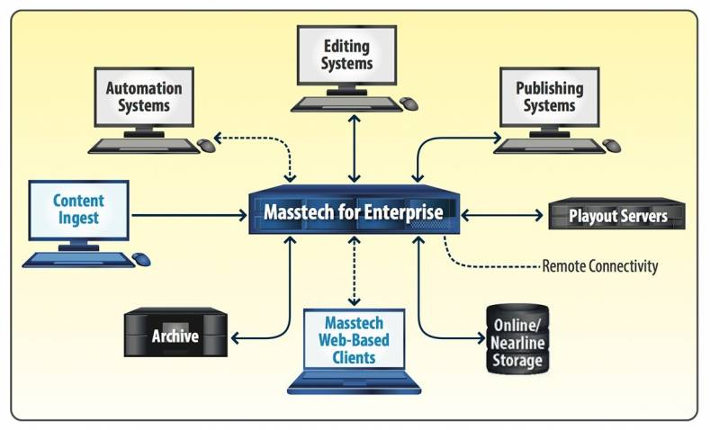 Genial Masstech For Enterprise Is The Complete Media Asset Management, Archiving  And Transcoding Solution For Todayu0027s