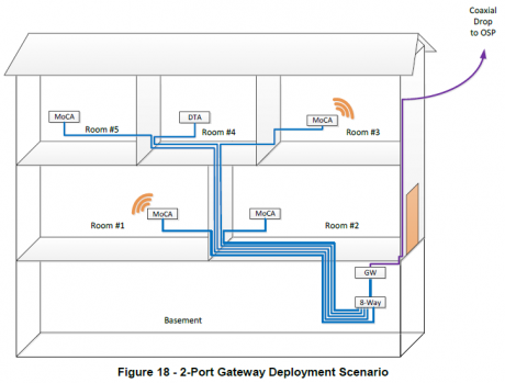 MoCA is offering a two-port gateway scenario under the new guidelines for Docsis coexistence.