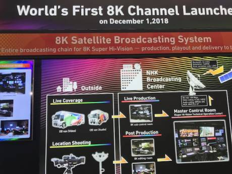 "In the IBC ""Future Zone,"" NHK showed how it's 8K channel is delivered via satellite."