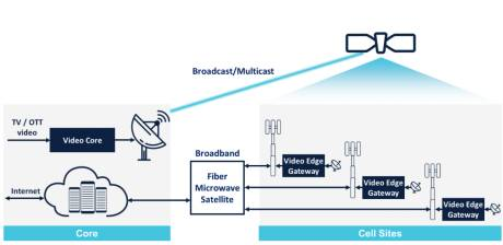 The NovelSat satellite-to-mobile video solution incorporates all core-to-edge video delivery functions required.