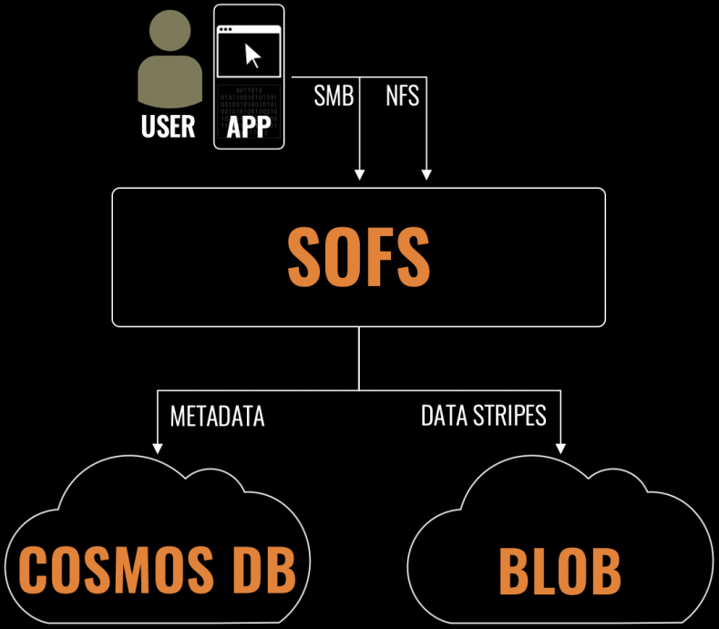SOFS is hosted in a customer's Azure subscription.