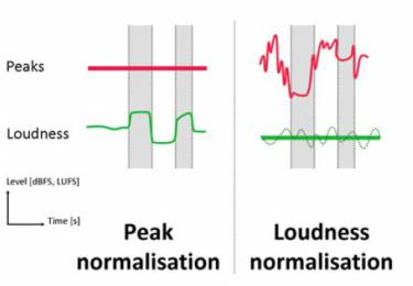 Loudness Based measurement includes a filter that replicates the human ear's response to sound volume according to frequency.