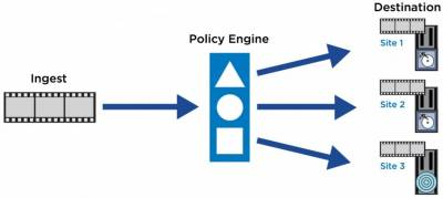 Policy-based workflows, not file-based workflows, will move content where it needs to go next.