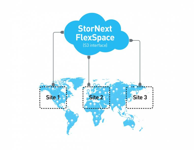 FlexSpace allows multiple instances of StorNext, located anywhere, to share a common content repository.