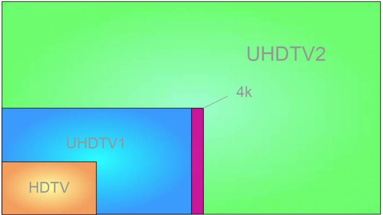 A presentation by Semtech shows that there are different versions of UHD detailed in the SMPTE standards specifications.