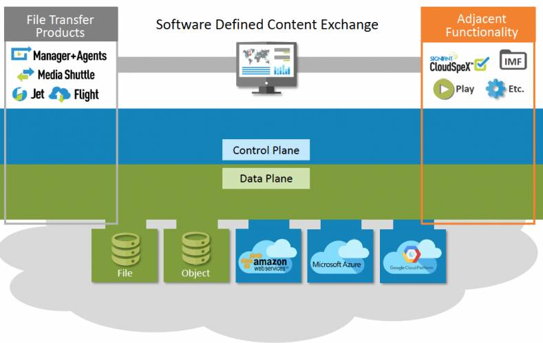 The SDCX platform is now connected to thousands of on-premises and cloud storage endpoints worldwide.