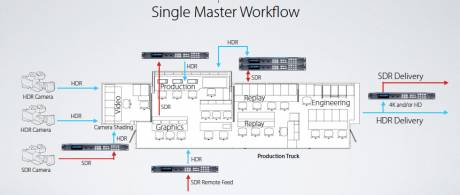 The proposed single master workflow reduces costs by enabling a single crew to produce SDR and HDR content simultaneously.