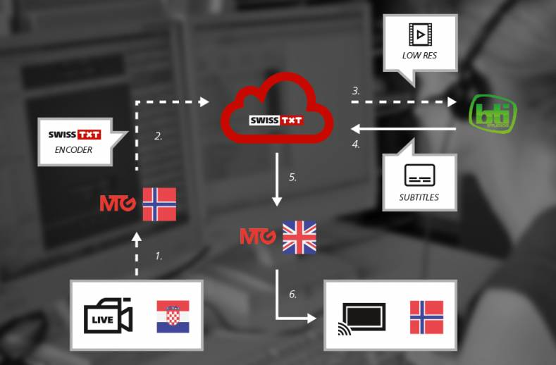Signal workflow chart shows where BTI Studios adds Norwegian subtitles before transmission.
