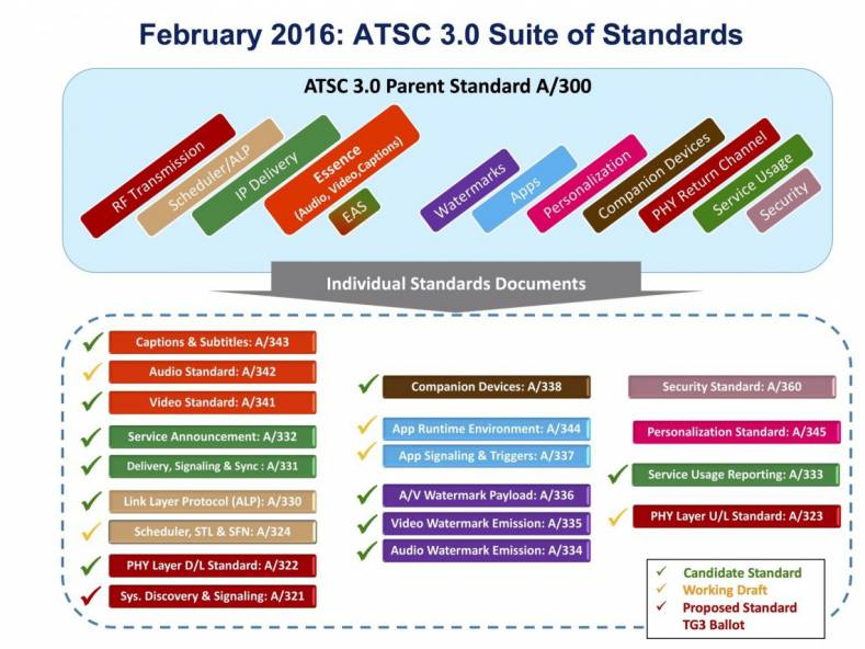 ATSC 3.0 chart shows A/321System Discovery and Signaling portion of the standard, lower left. February, 2016.  Image courtesy ATSC