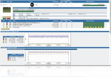 Sentry software-based quality monitoring probes are now integrated into Telestream's Intelligent Video Management System for ABR.